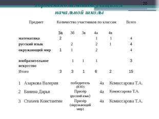 Городская олимпиада учащихся начальной школы 20 1 Азаркова Валерия победитель