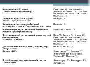 Интеллектуальный конкурс «Зимние интеллектуальные игры» Комиссарова ТА, Винок