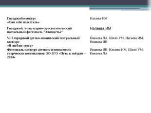 Городской конкурс «Сам себе спасатель» НагаеваИМ Городской литературно-просве