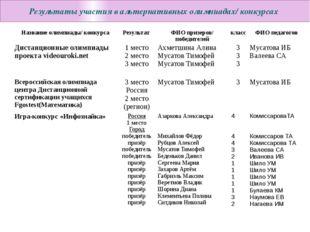 Результаты участия в альтернативных олимпиадах/ конкурсах Название олимпиады
