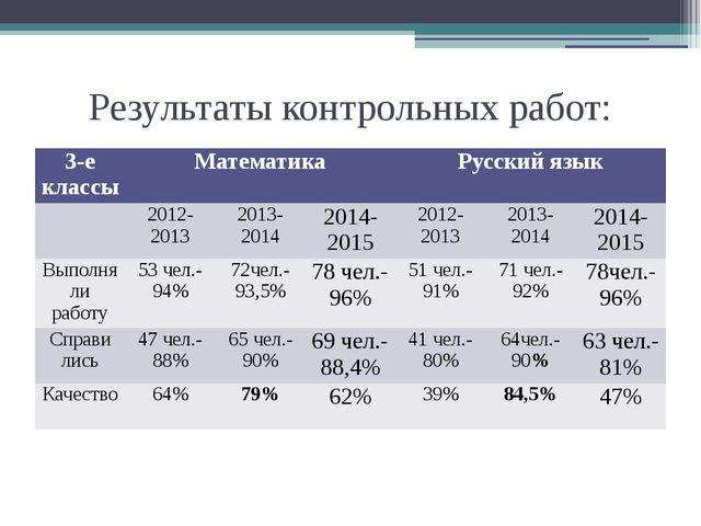 Результаты контрольных работ: 3-е классы Математика Русский язык 2012-2013 20...