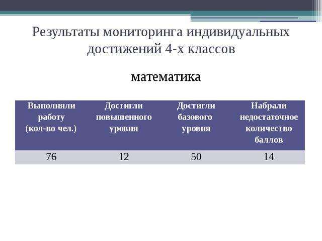 Результаты мониторинга индивидуальных достижений 4-х классов математика Выпол...