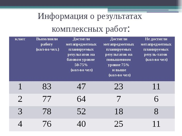 Информация о результатах комплексных работ: класс Выполняли работу (кол-во че...