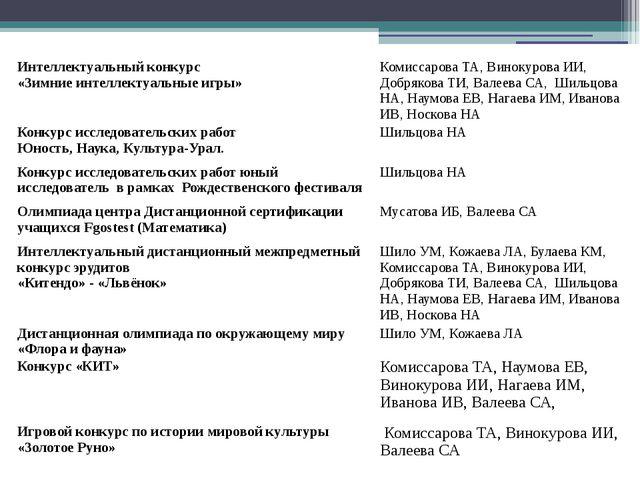 Интеллектуальный конкурс «Зимние интеллектуальные игры» Комиссарова ТА, Винок...