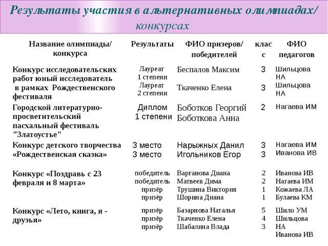 Результаты участия в альтернативных олимпиадах/ конкурсах Название олимпиады...