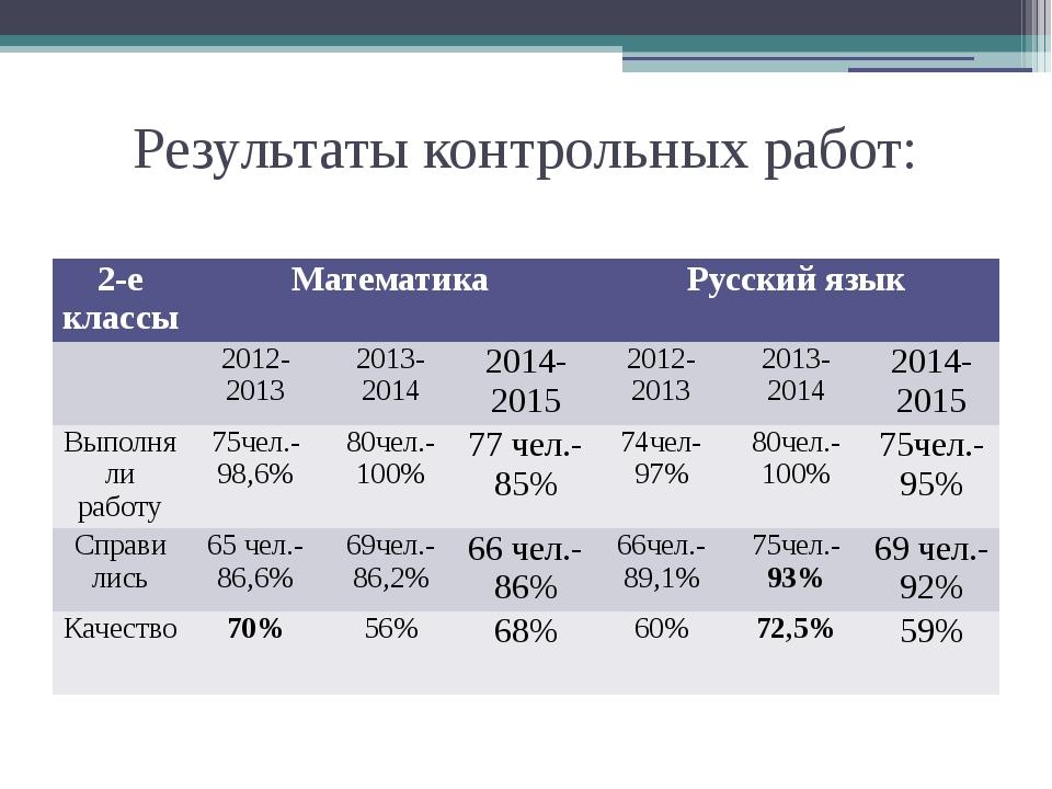 Результаты контрольных работ: 2-е классы Математика Русский язык 2012-2013 20...