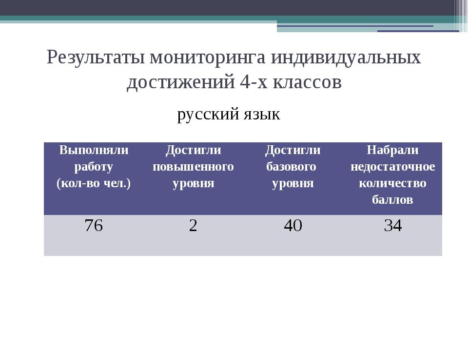 Результаты мониторинга индивидуальных достижений 4-х классов русский язык Вып...