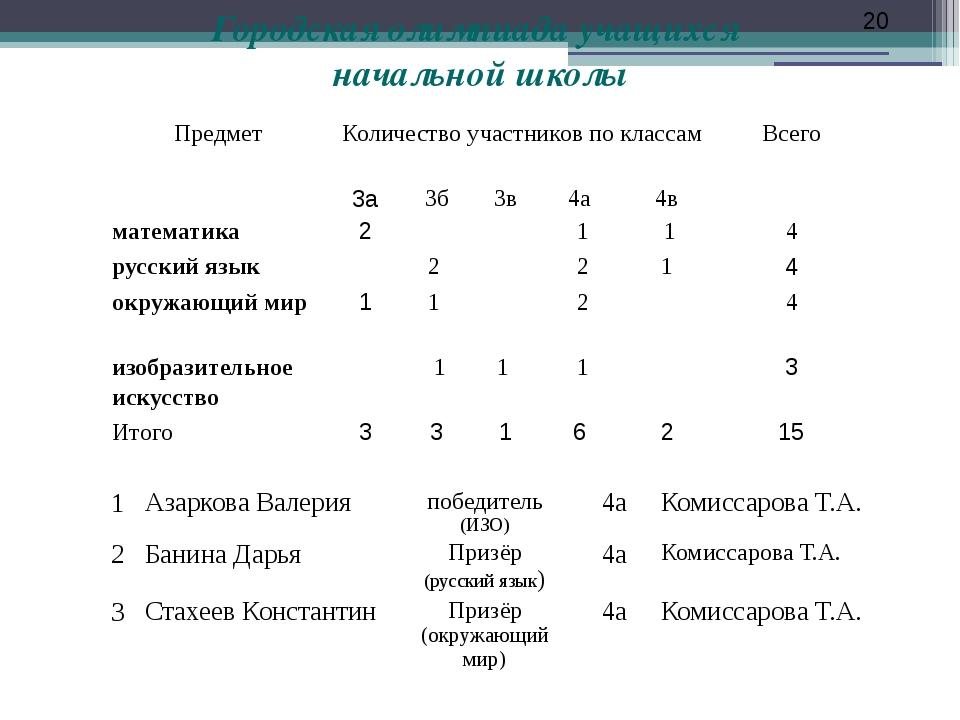 Городская олимпиада учащихся начальной школы 20 1 Азаркова Валерия победитель...