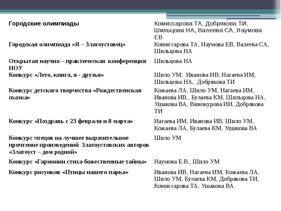 Городские олимпиады Комиссарова ТА, Добрякова ТИ, Шильцова НА, Валеева СА, На...