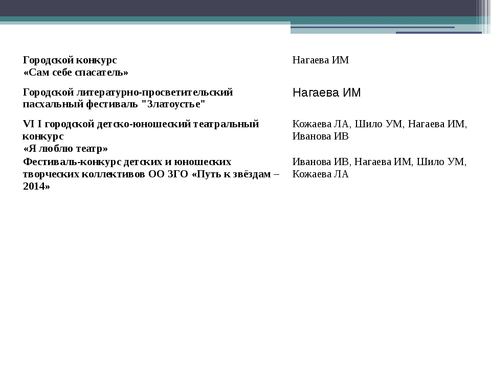 Городской конкурс «Сам себе спасатель» НагаеваИМ Городской литературно-просве...