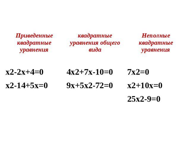 Приведенные квадратные уравнения квадратные уравнения общего вида Неполные к...