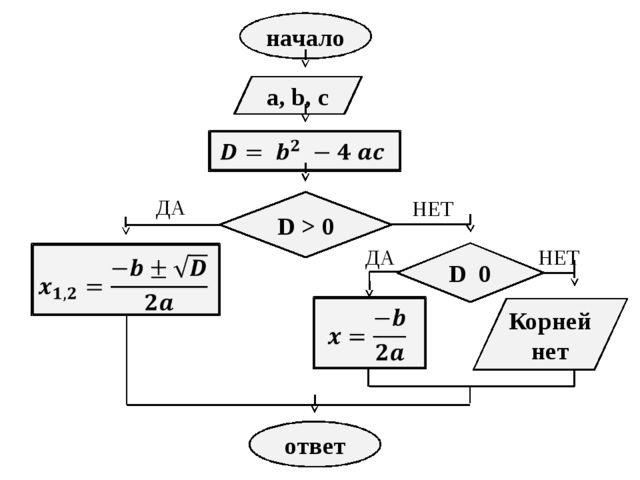 начало a, b, c D 0 D > 0 Корней нет ответ ДА НЕТ ДА НЕТ