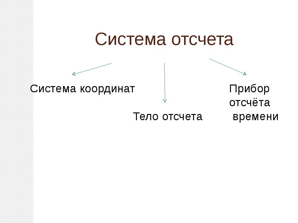 Система отсчета Система координат Тело отсчета Прибор отсчёта времени