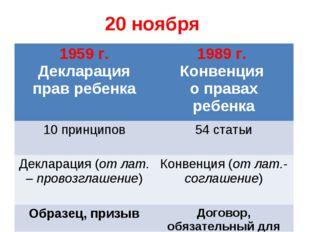 20 ноября 1959 г. Декларация прав ребенка 1989 г. Конвенция о правах ребенка