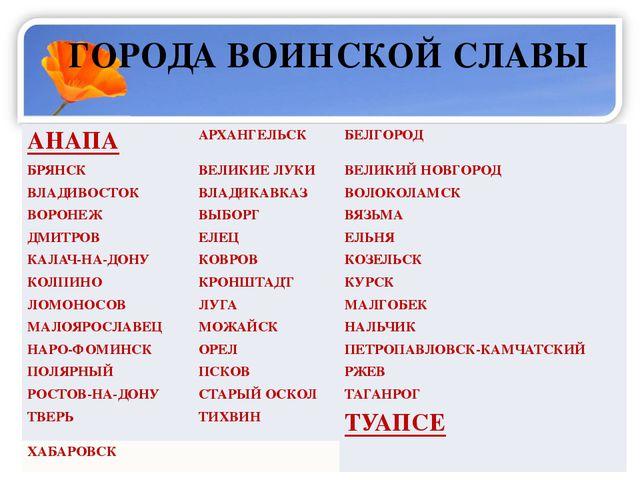ГОРОДА ВОИНСКОЙ СЛАВЫ АНАПА АРХАНГЕЛЬСК БЕЛГОРОД БРЯНСК ВЕЛИКИЕ ЛУКИ ВЕЛИК...