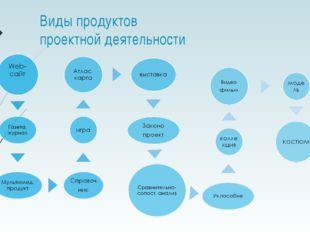 Виды продуктов проектной деятельности