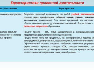 Характеристики проектной деятельности Параметры сопоставления Характеристики