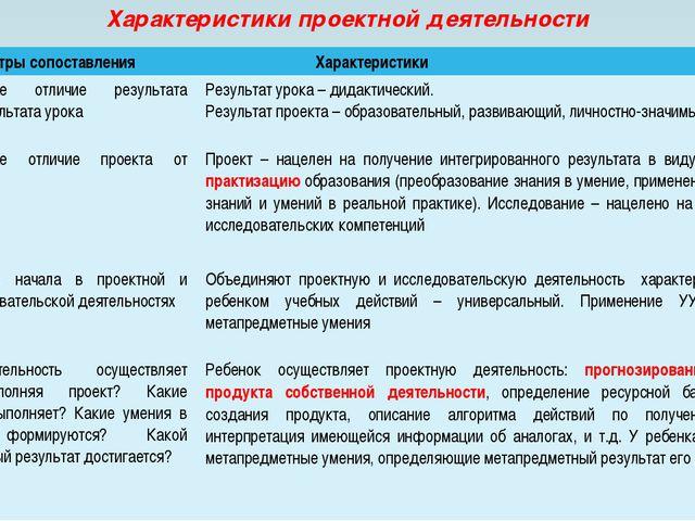 Характеристики проектной деятельности Параметры сопоставления Характеристики...
