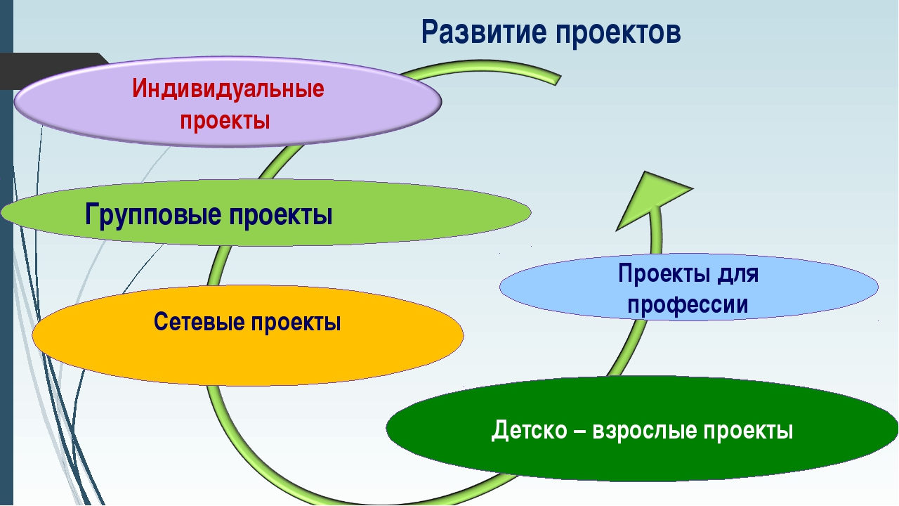 Групповые проекты Развитие проектов Проекты для профессии Сетевые проекты Дет...