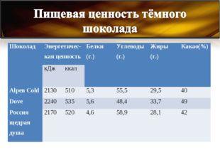 . Шоколад Энергетичес- кая ценностьБелки (г.)Углеводы (г.)Жиры (г.)Какао