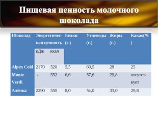 Шоколад Энергетичес-кая ценностьБелки (г.)Углеводы (г.)Жиры (г.)Какао(%)