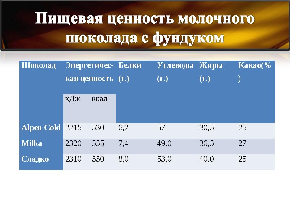 Шоколад Энергетичес-кая ценностьБелки (г.)Углеводы (г.)Жиры (г.)Какао(%)...