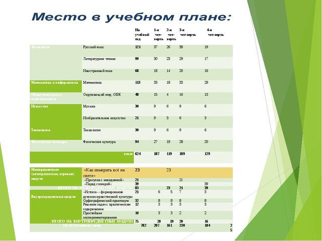 Образовательная область Основные компоненты содержания образования Количество...