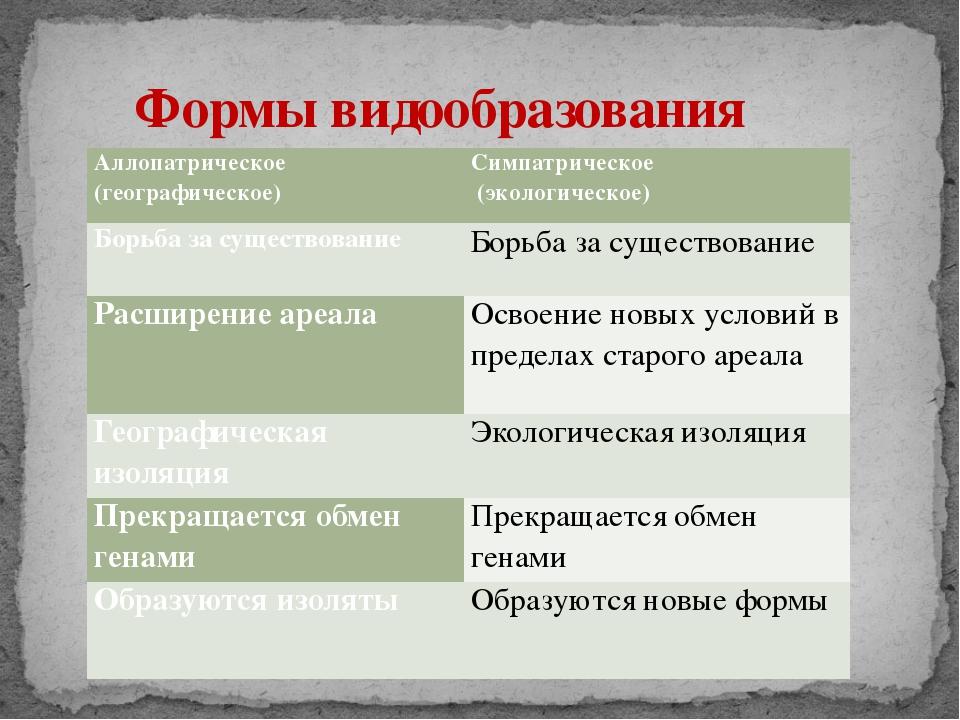 Формы видообразования Аллопатрическое (географическое) Симпатрическое (эколо...