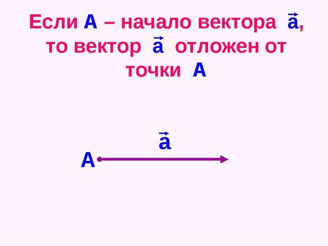 Если А – начало вектора а, то вектор а отложен от точки А А а