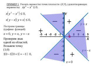 ПРИМЕР 1. Указать множество точек плоскости (X;Y), удовлетворяющих неравенств