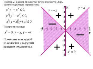 Пример 2. Указать множество точек плоскости (X;Y), удовлетворяющих неравенств