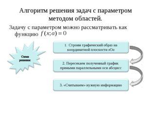 Алгоритм решения задач с параметром методом областей. Задачу с параметром мож