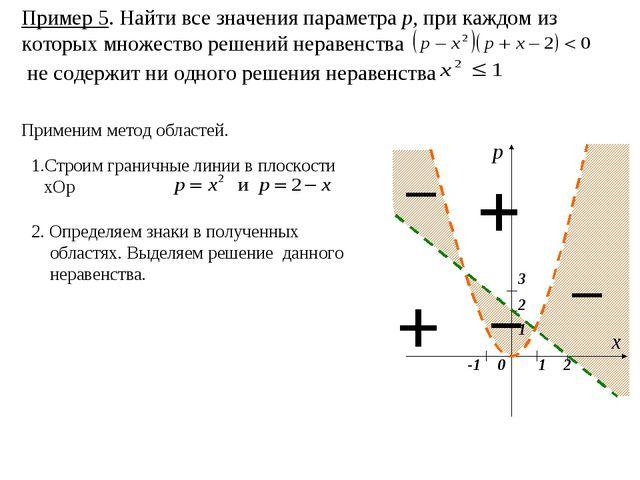 Пример 5. Найти все значения параметра р, при каждом из которых множество реш...