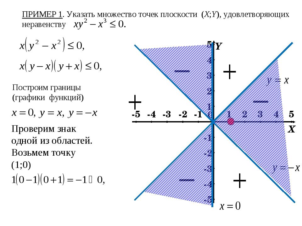 ПРИМЕР 1. Указать множество точек плоскости (X;Y), удовлетворяющих неравенств...