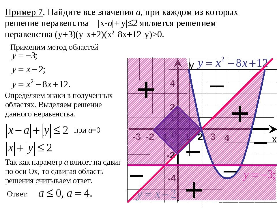 Пример 7. Найдите все значения а, при каждом из которых решение неравенства |...