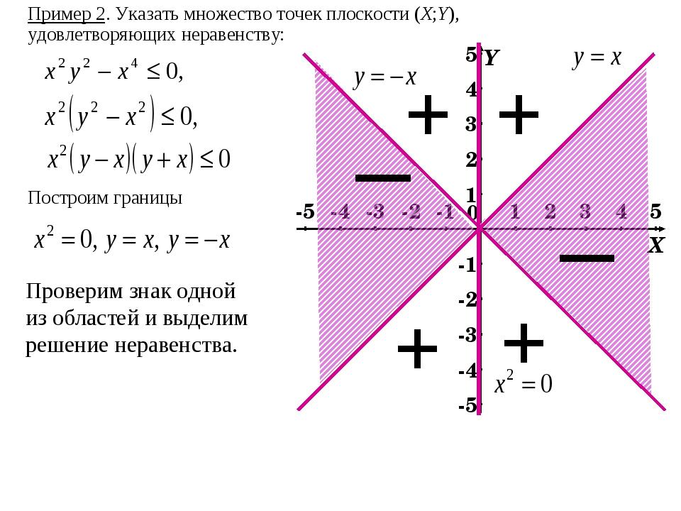 Пример 2. Указать множество точек плоскости (X;Y), удовлетворяющих неравенств...