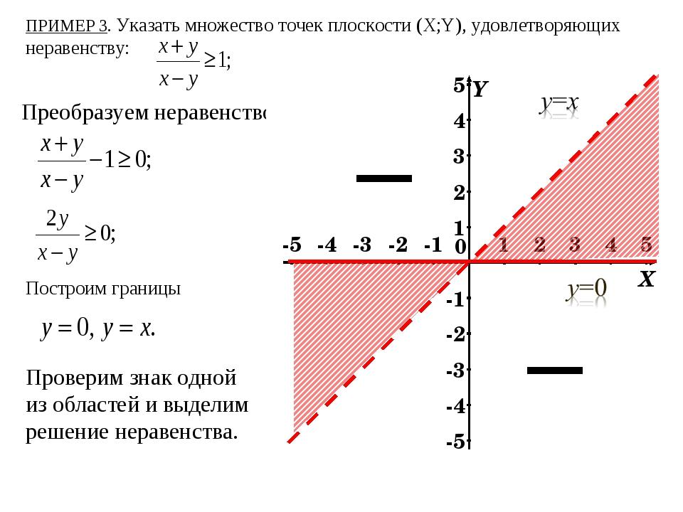 Преобразуем неравенство: ПРИМЕР 3. Указать множество точек плоскости (X;Y), у...