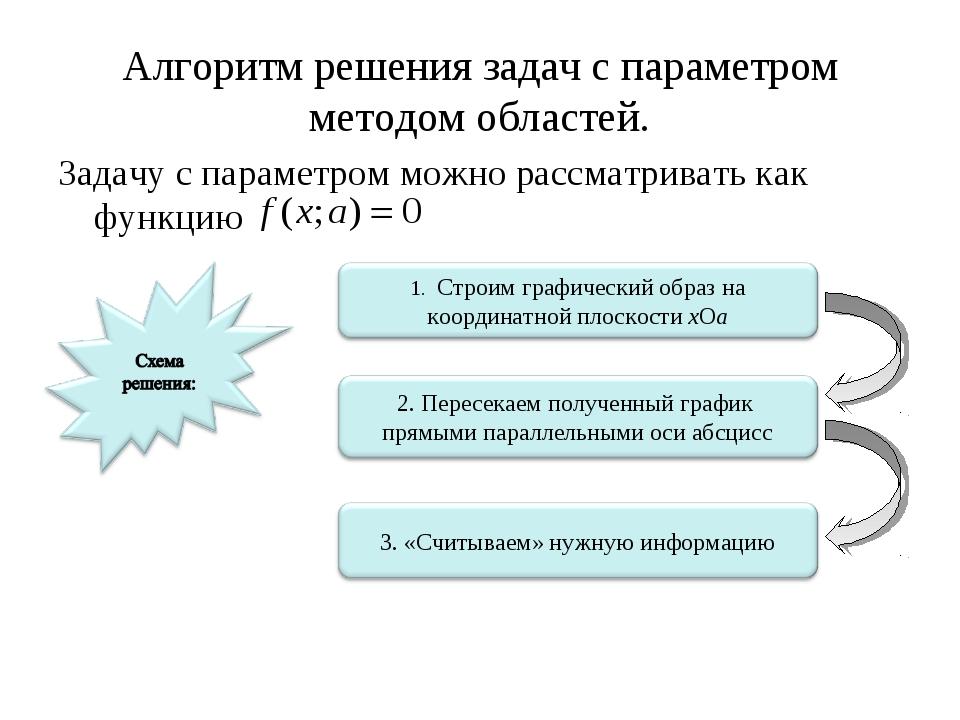 Алгоритм решения задач с параметром методом областей. Задачу с параметром мож...