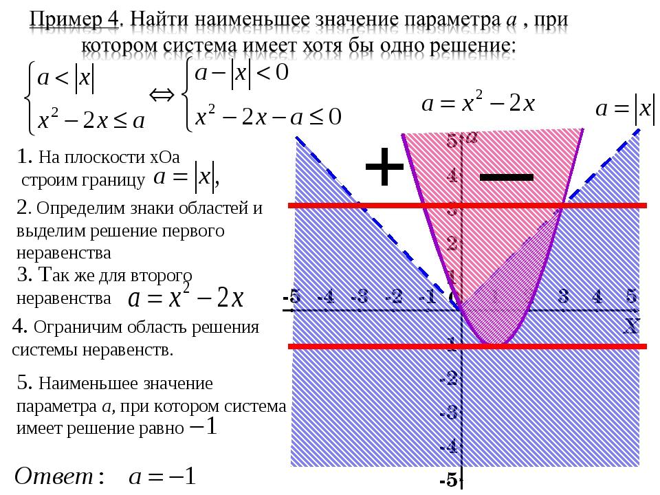 1. На плоскости хОа строим границу 2. Определим знаки областей и выделим реше...