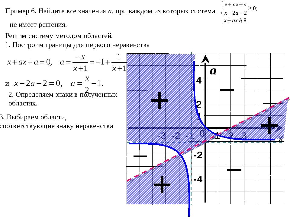 х а 1 2 3 0 -3 -2 -1 1 -4 4 -2 2 Пример 6. Найдите все значения а, при каждом...