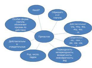 Причастие Особая форма глагола; обозначает признак по действию Какой? Образуе