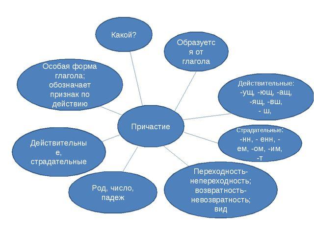 Причастие Особая форма глагола; обозначает признак по действию Какой? Образуе...