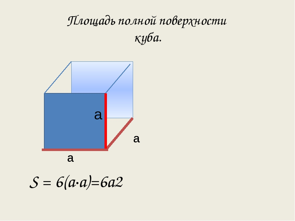 Площадь полной поверхности куба. а а S = 6(а·а)=6а2 а