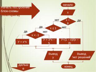 х У = х*х У = 3*х – 5 У=(1 – х)/(х – 8) x < -1 да нет x ≤ 1 да нет x = 8 нет