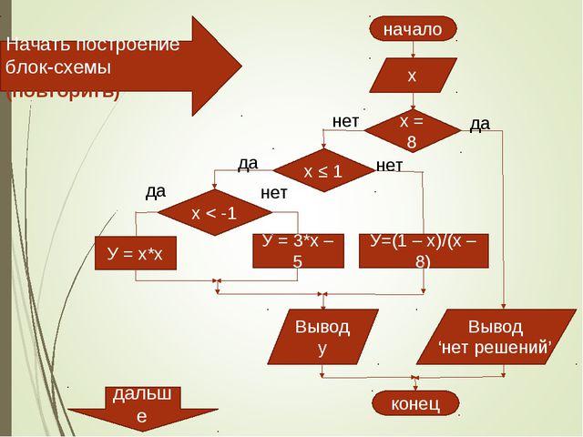 х У = х*х У = 3*х – 5 У=(1 – х)/(х – 8) x < -1 да нет x ≤ 1 да нет x = 8 нет...