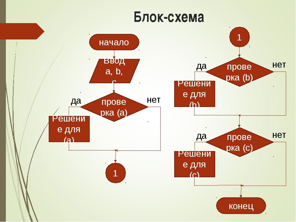 Блок-схема начало Ввод a, b, c конец 1 1 да нет проверка (b) Решение для (b)