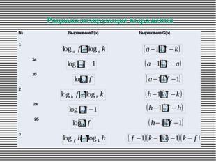 Рационализирующие выражения № ВыражениеF(x) ВыражениеG(x) 1 1a 1б 2 2a 2б 3