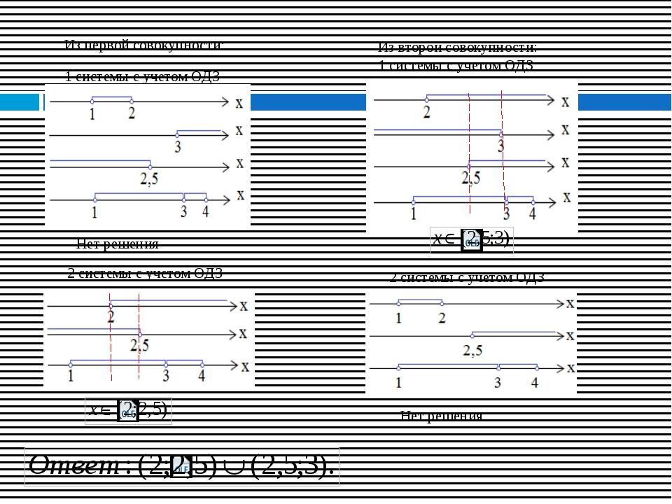 Из первой совокупности: 1 системы с учетом ОДЗ Из второй совокупности: 1 сис...