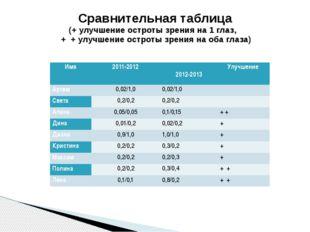 Сравнительная таблица (+ улучшение остроты зрения на 1 глаз, + + улучшение ос
