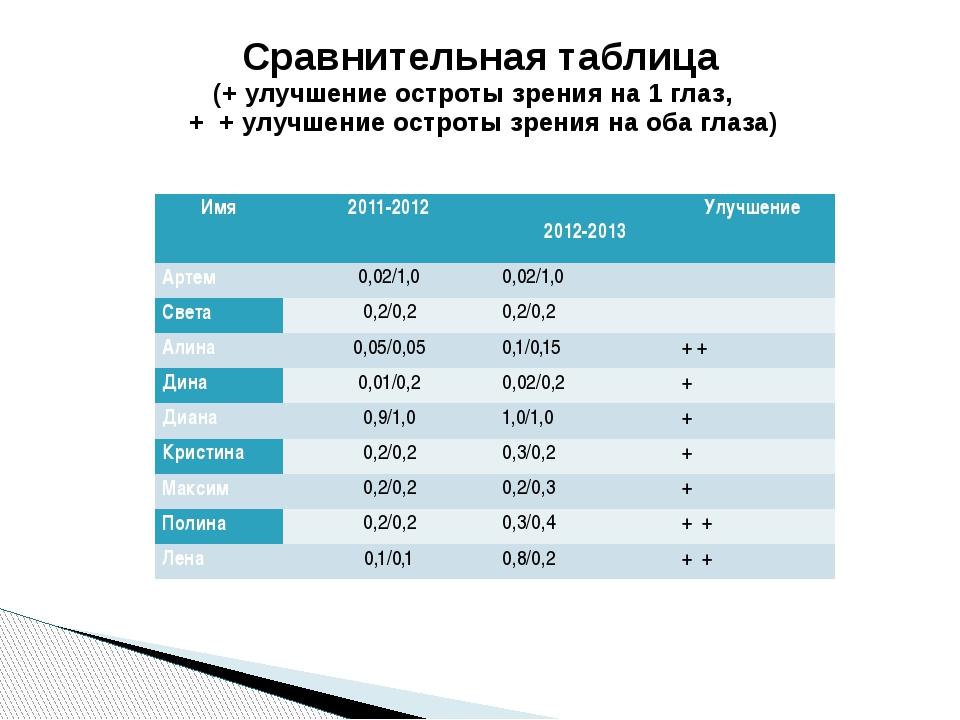 Сравнительная таблица (+ улучшение остроты зрения на 1 глаз, + + улучшение ос...